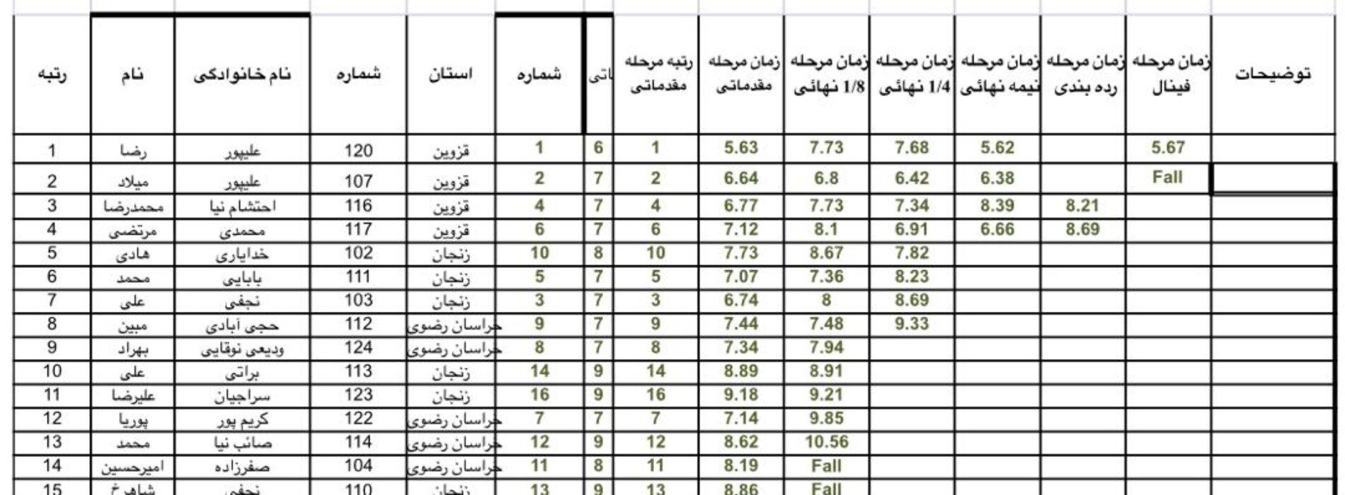 «رضا علیپور» نفر برتر مسابقات درون اردویی انتخابی تیم ملی سنگنوردی / ماده «سرعت»